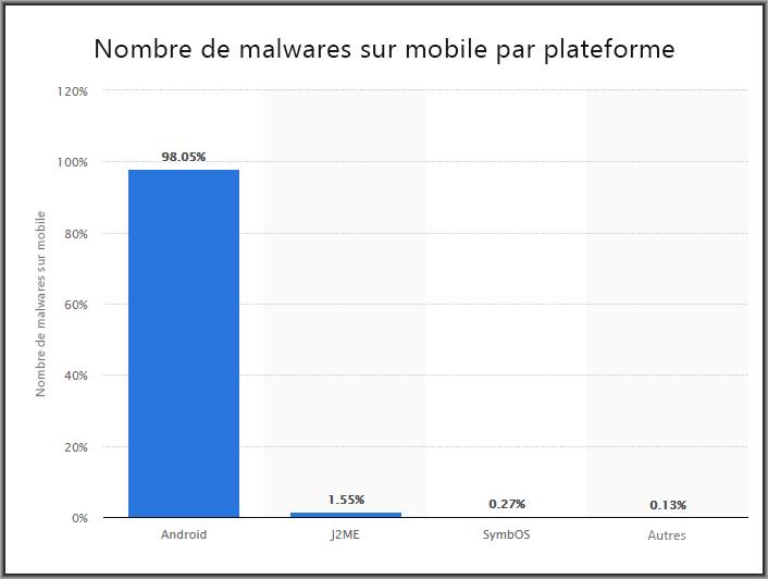 Programmes antivirus pour mobiles