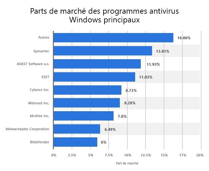 Statistiques et tendances : antivirus et cybersécurité 2021