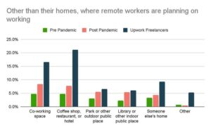 Upwork examines the impact of remote work on socialization