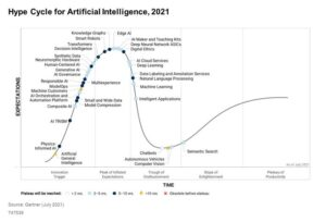 Gartner: AI is moving fast and will be ready for prime time sooner than you think